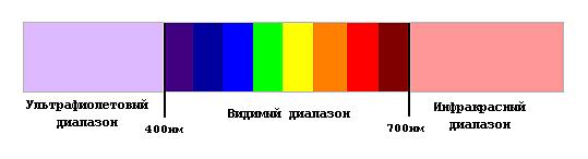 солнце спектр